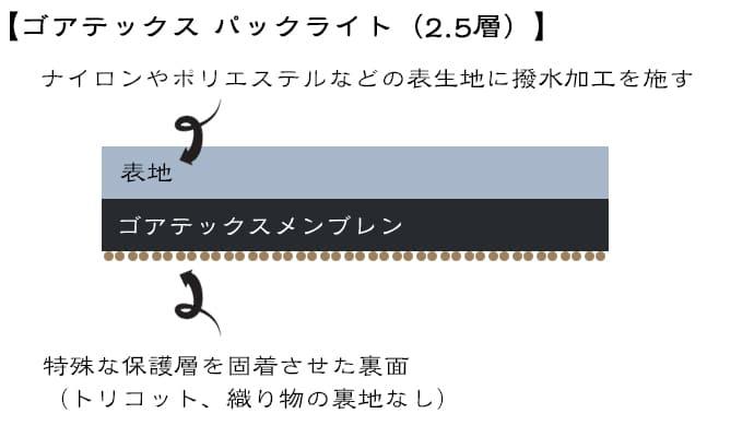 ゴアテックスパックライト2.5層