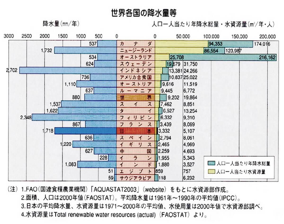 日本の降雨量
