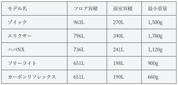 MSRテントの比較表