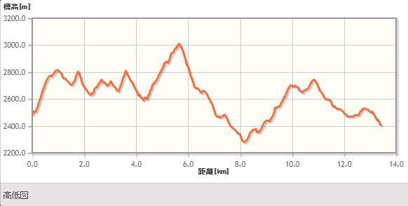南アルプス大縦走「百間洞山の家~茶臼小屋」高低図
