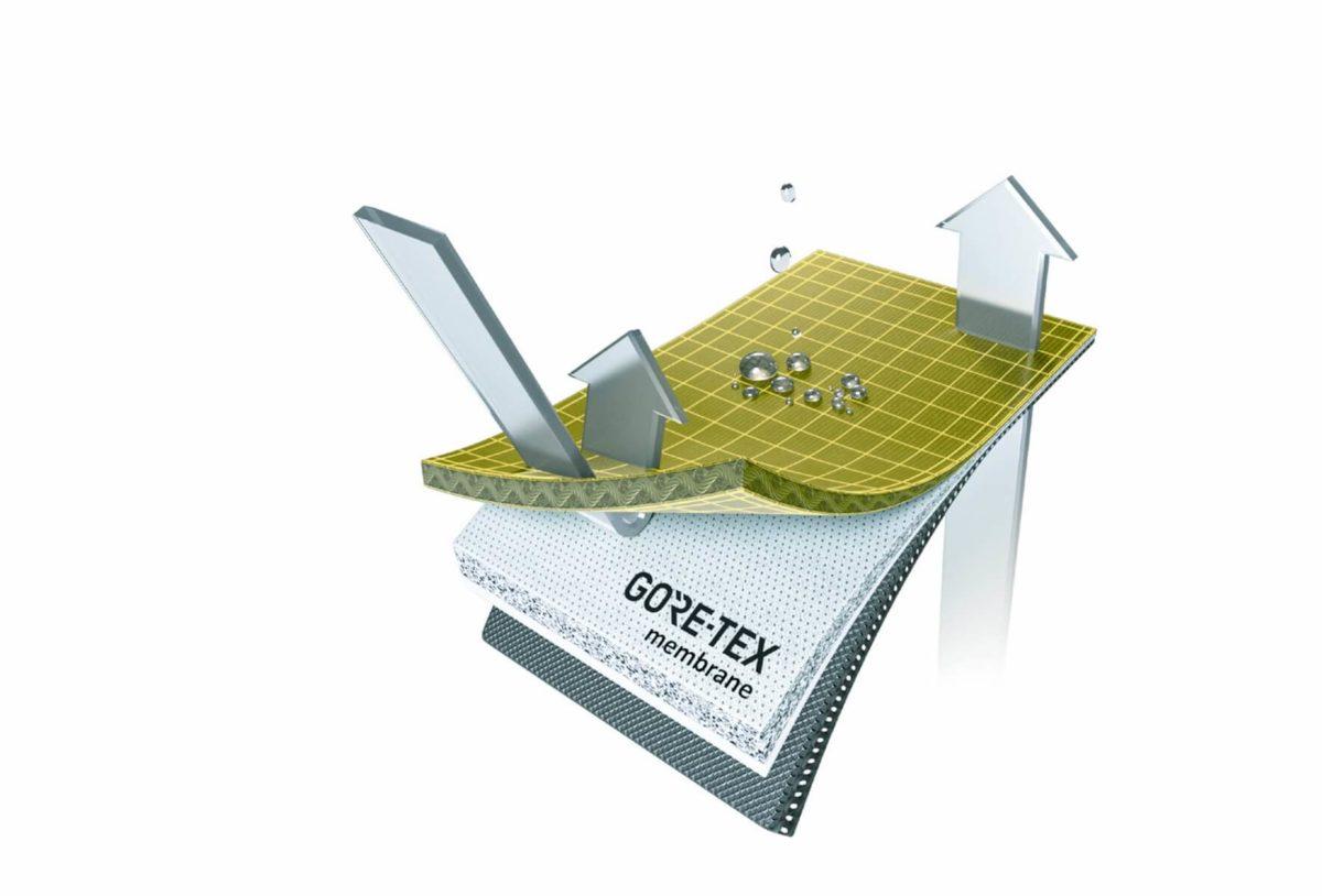 GORE-TEXウェアの2層(2レイヤー)、 3層(3レイヤー)とは