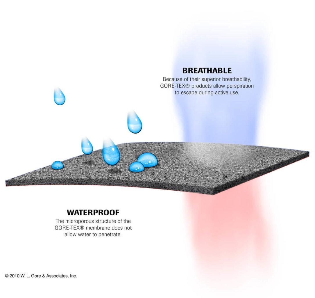 防水透湿とはどんな機能