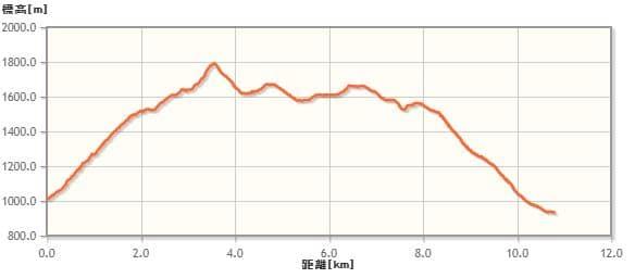 黒岳の登山ルート