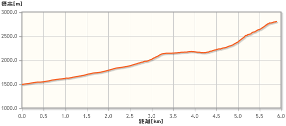 阿弥陀岳の標高差と距離