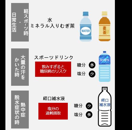 生活シーンや体調に合わせた飲料の選び方